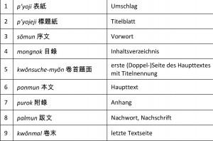 Microsoft Word - Typischer Aufbau eines Heftes bei alten koreani