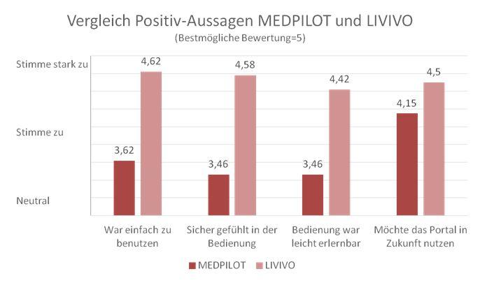 Entwicklung des Gesamteindrucks von MEDPILOT zu LIVIVO (Positiv-Aussagen)