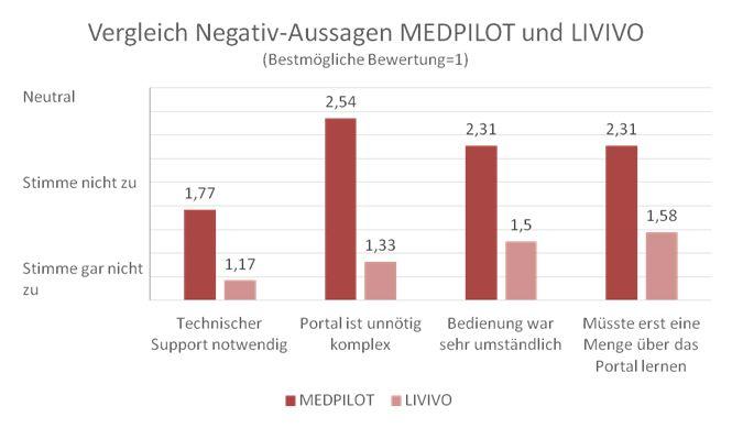 Entwicklung des Gesamteindrucks von MEDPILOT zu LIVIVO (Negativ-Aussagen)