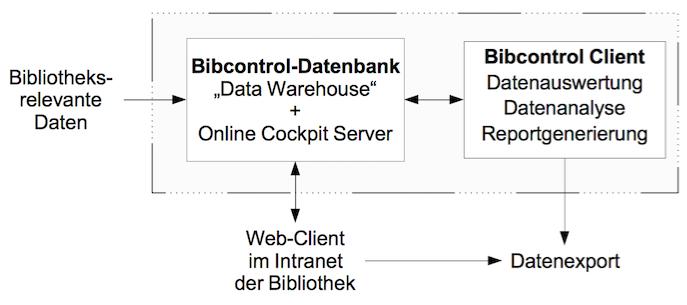 Vereinfachter Aufbau der Bibcontrol-Lösung
