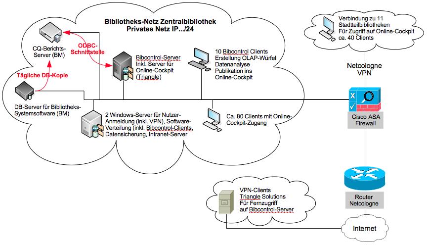 Aufbau der IT-Infrastruktur für Bibcontrol (Graphik: XXX)