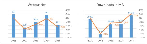 Nutzungsentwicklung: CRSP US Stock