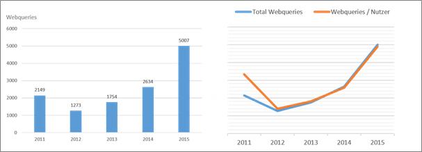 Nutzungsentwicklung: gesamtes Datenbankportfolio