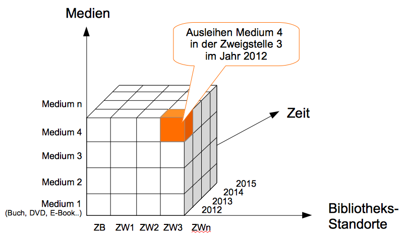 Bibcontrol OLAP(????)-Würfel Ausleihstatistik für das Medienmanagement (GraphiK: XXXX)